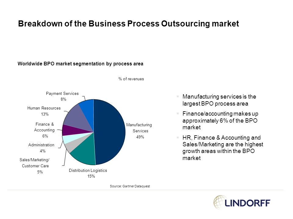 Breakdown of the Business Process Outsourcing market