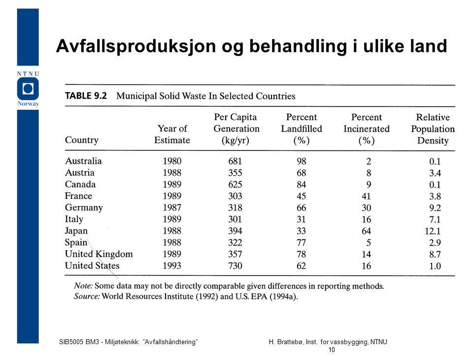 Avfallsproduksjon og behandling i ulike land