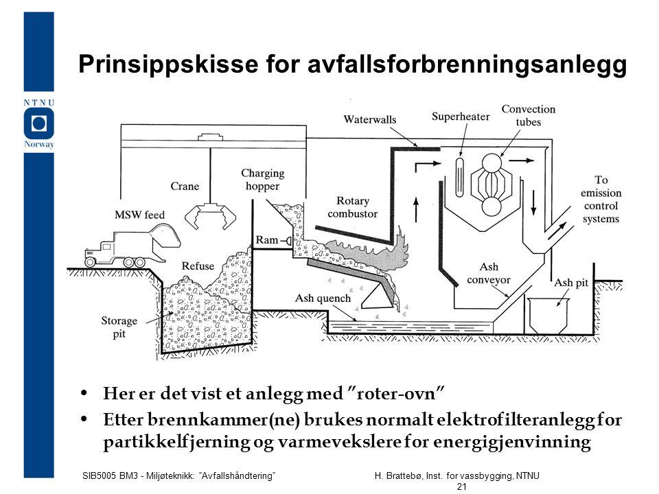 Prinsippskisse for avfallsforbrenningsanlegg