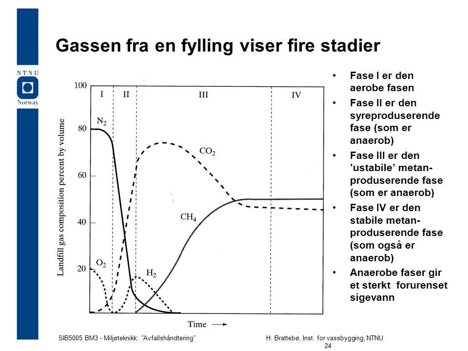 Gassen fra en fylling viser fire stadier