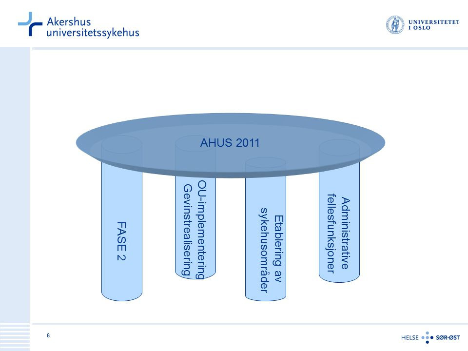 AHUS 2011 FASE 2. OU-implementering. Gevinstrealisering. fellesfunksjoner. Administrative. sykehusområder.