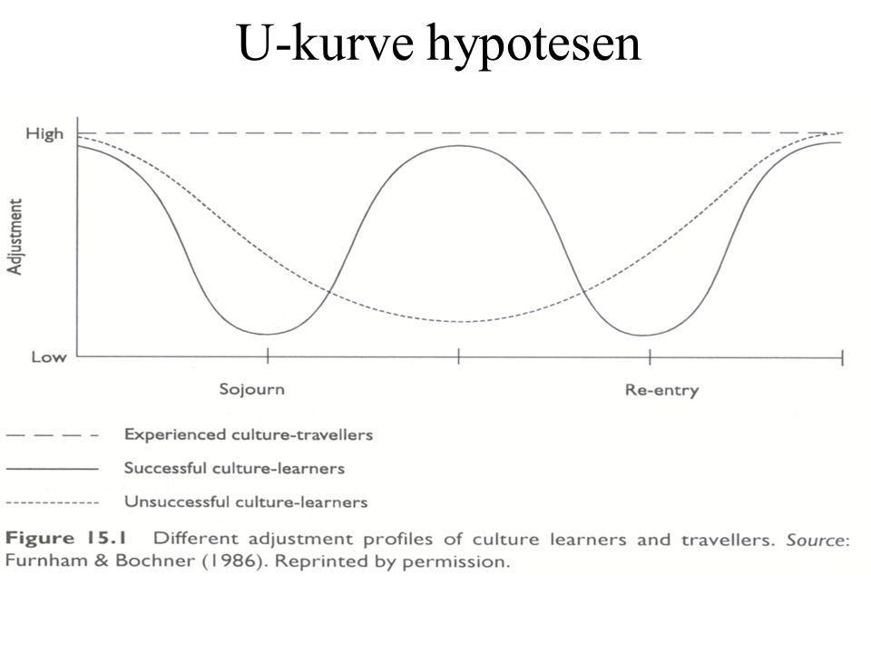 U-kurve hypotesen
