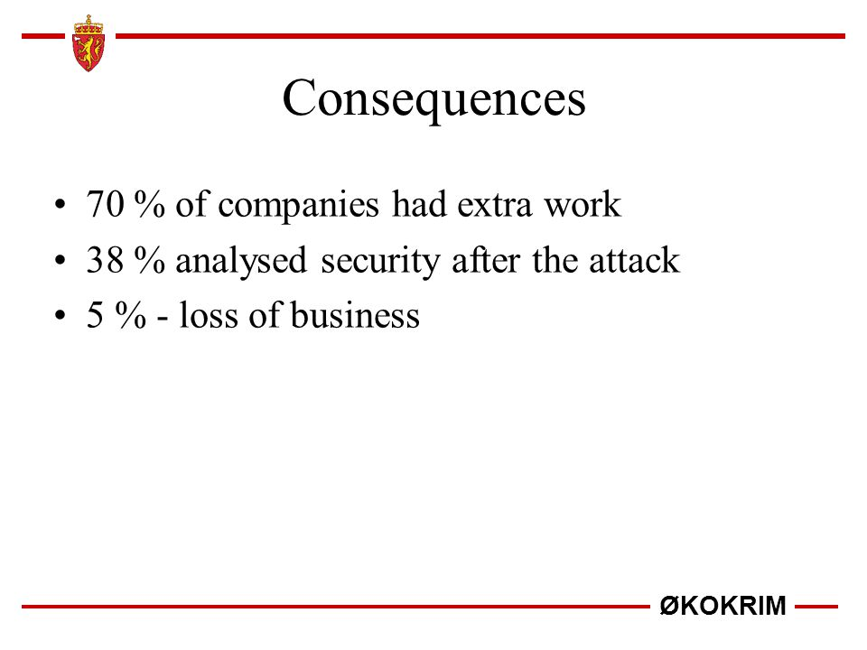 Consequences 70 % of companies had extra work