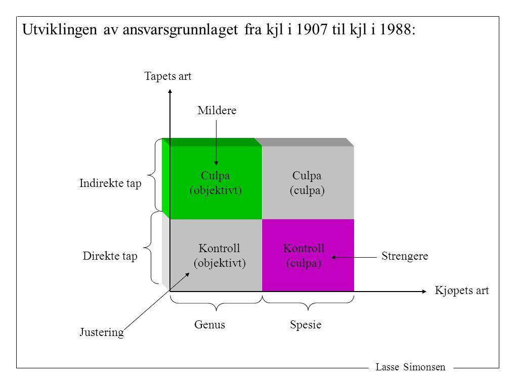 Utviklingen av ansvarsgrunnlaget fra kjl i 1907 til kjl i 1988: