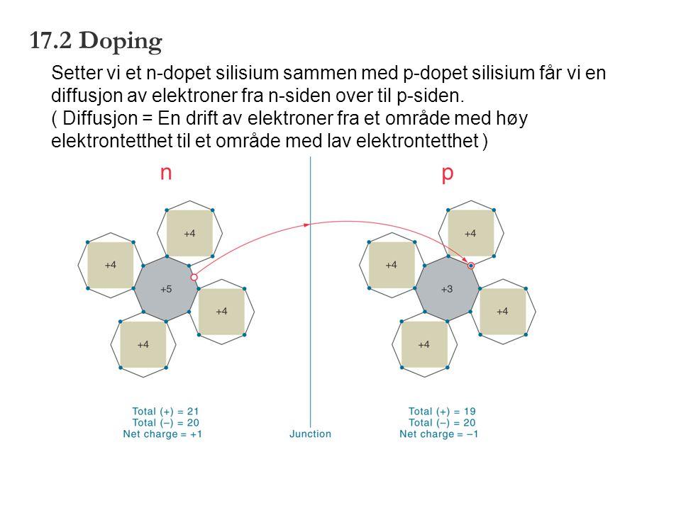 17.2 Doping Setter vi et n-dopet silisium sammen med p-dopet silisium får vi en diffusjon av elektroner fra n-siden over til p-siden.