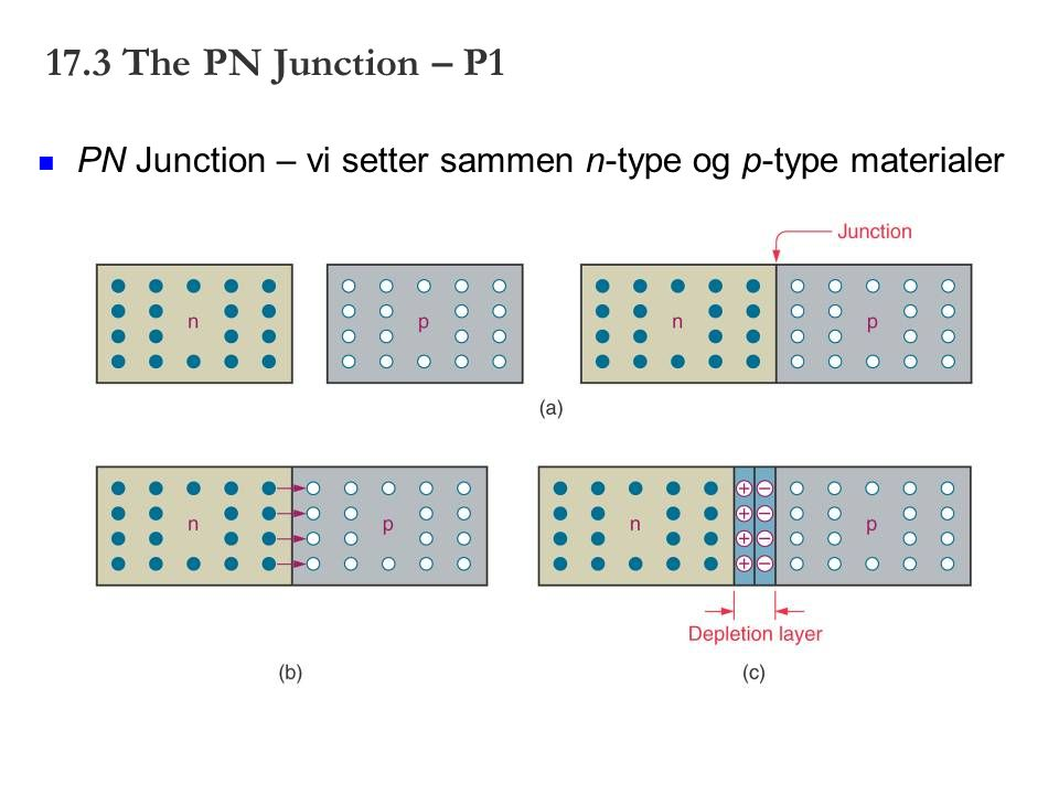 17.3 The PN Junction – P1 PN Junction – vi setter sammen n-type og p-type materialer