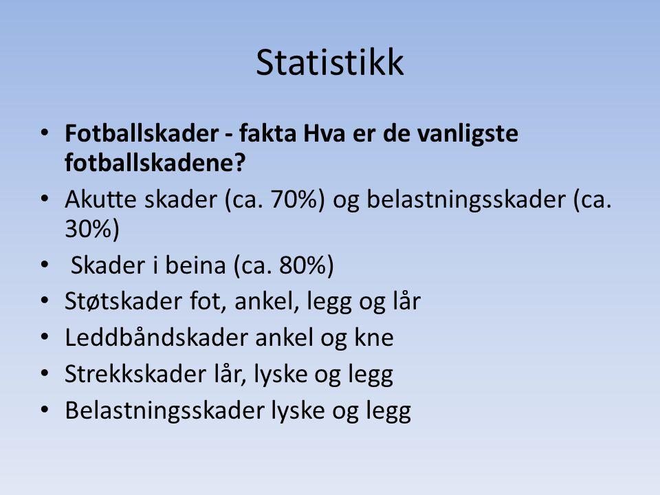 Statistikk Fotballskader - fakta Hva er de vanligste fotballskadene