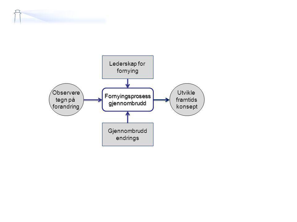 Lederskap for fornying. Observere. tegn på. forandring. Utvikle. framtids. konsept. Fornyingsprosess.