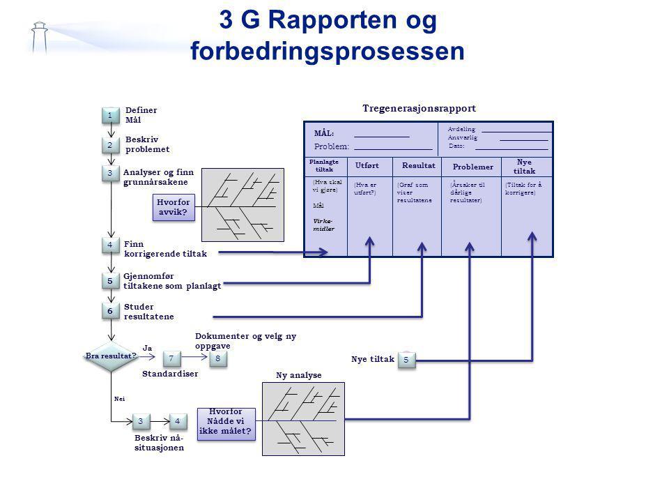 3 G Rapporten og forbedringsprosessen