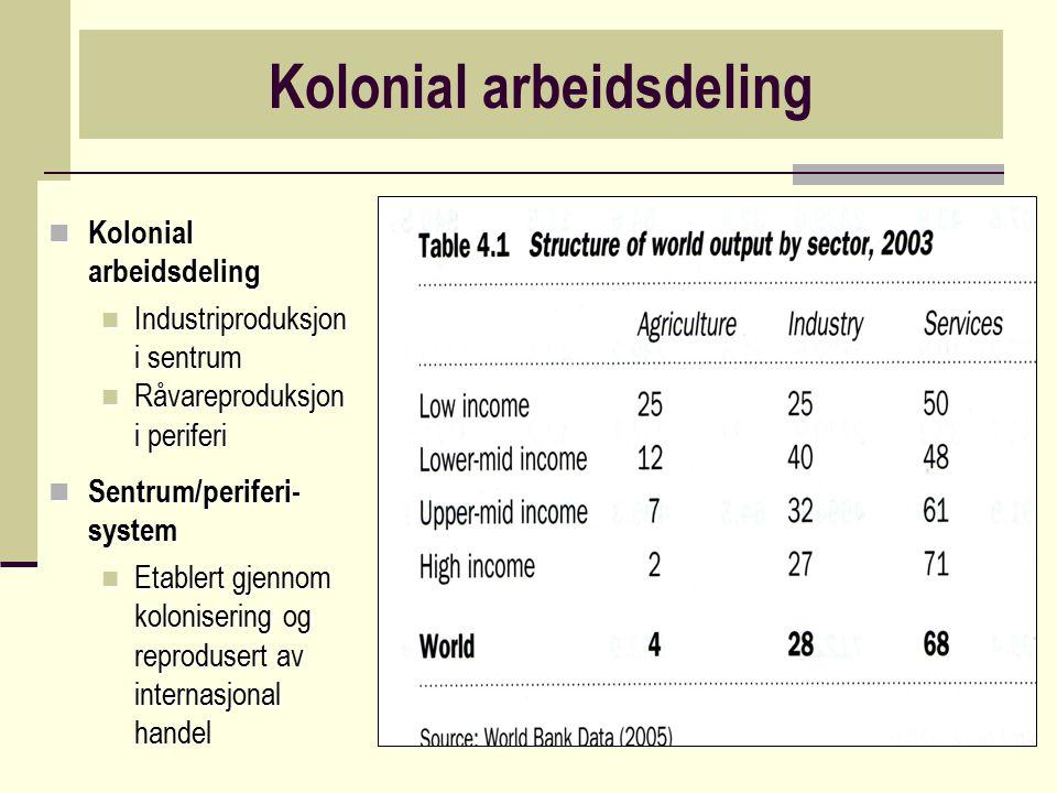 Kolonial arbeidsdeling