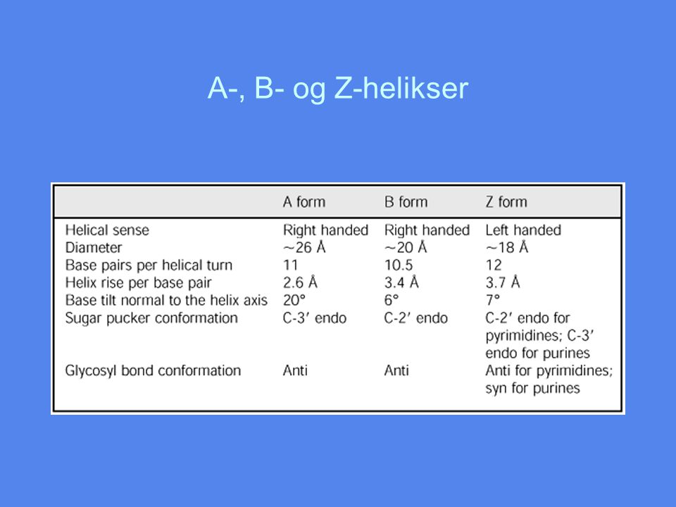A-, B- og Z-helikser