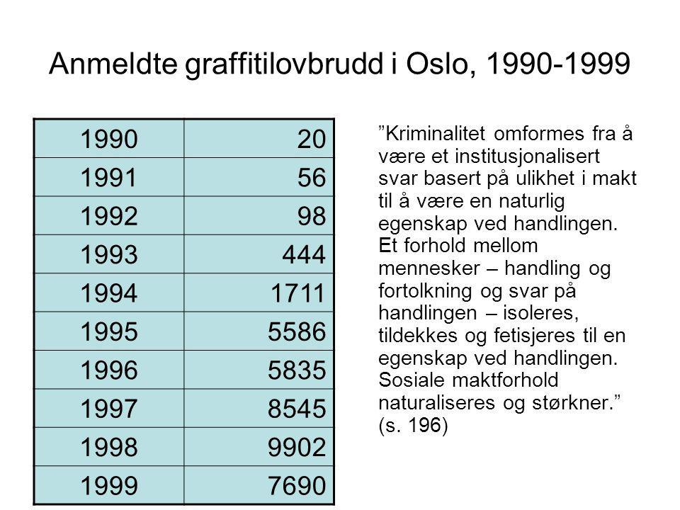 Anmeldte graffitilovbrudd i Oslo, 1990-1999