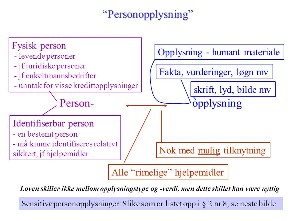 Personopplysning Person- opplysning Fysisk person