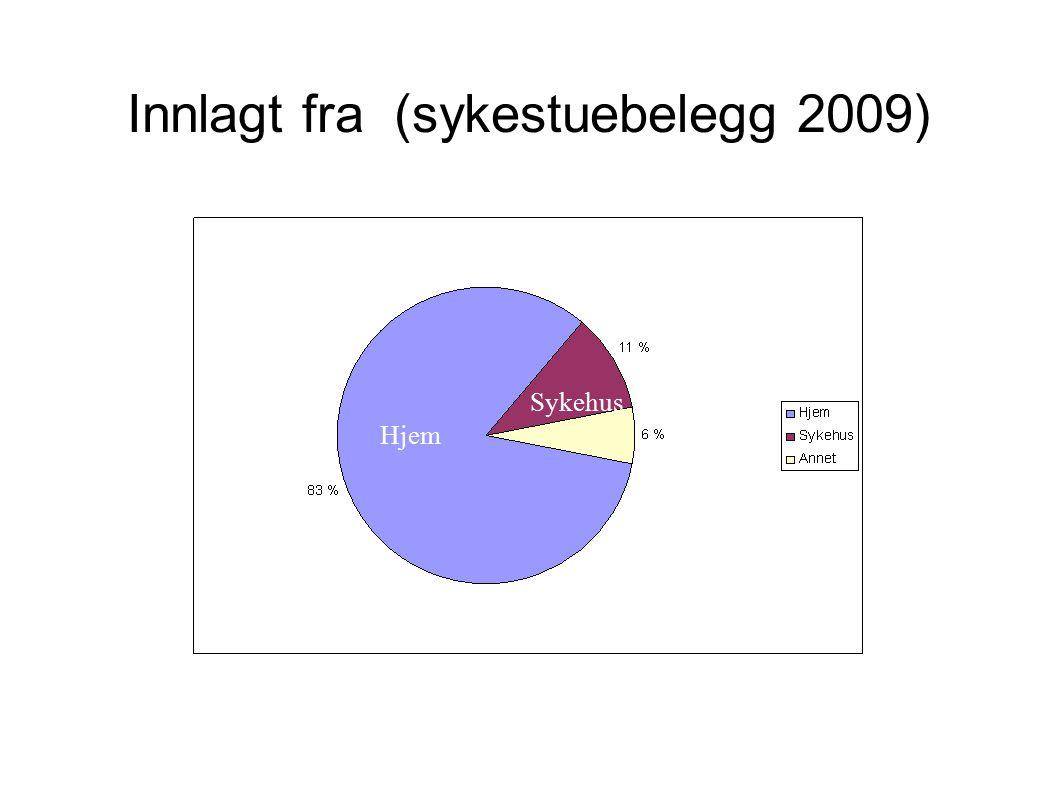 Innlagt fra (sykestuebelegg 2009)