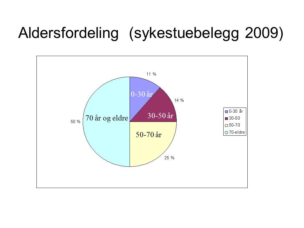 Aldersfordeling (sykestuebelegg 2009)