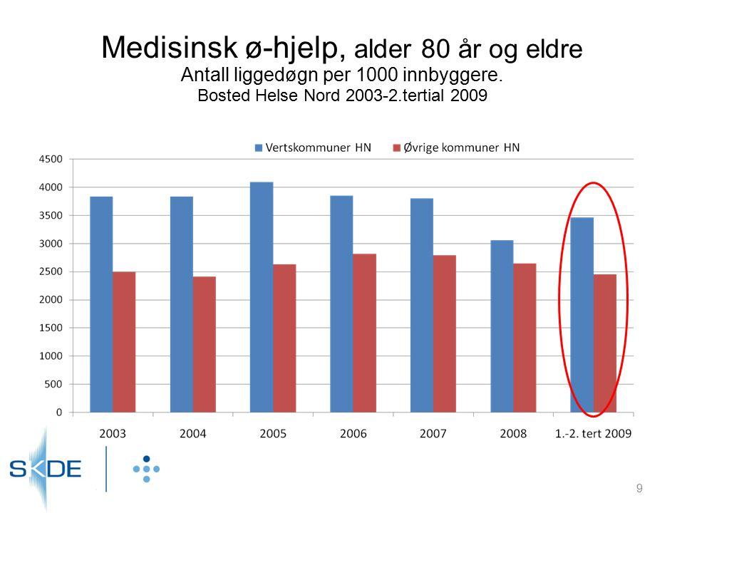 Medisinsk ø-hjelp, alder 80 år og eldre Antall liggedøgn per 1000 innbyggere. Bosted Helse Nord 2003-2.tertial 2009
