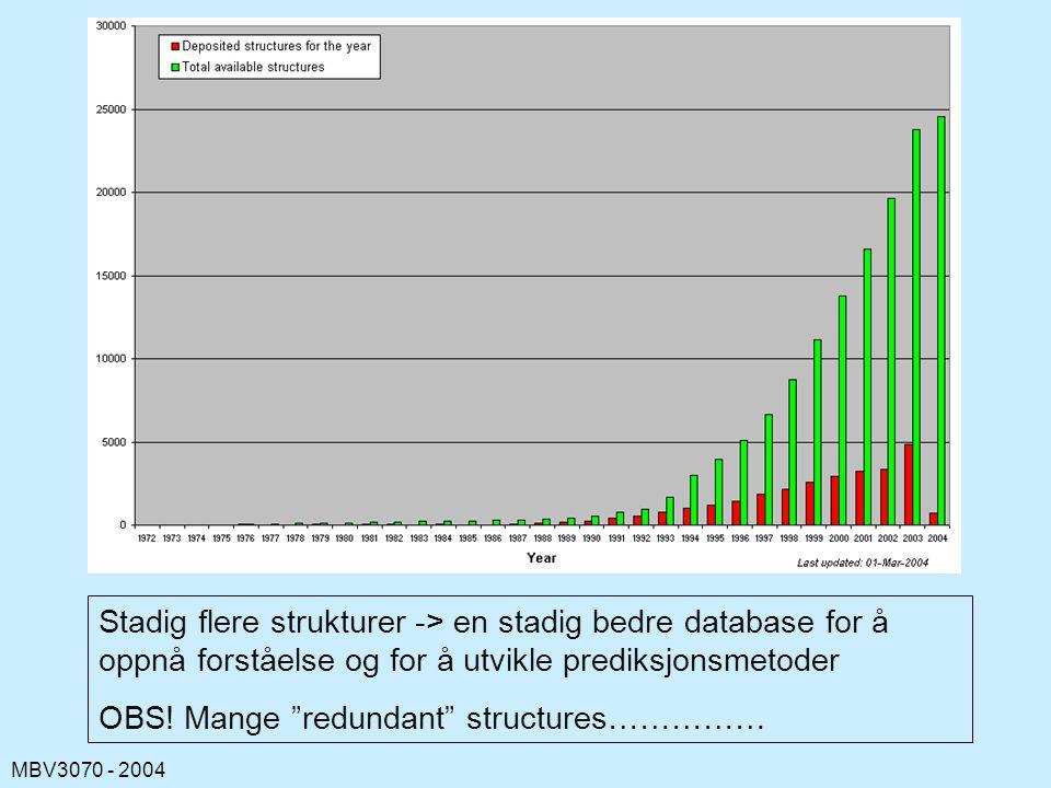 Stadig flere strukturer -> en stadig bedre database for å