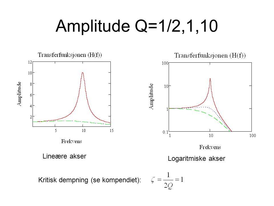 Amplitude Q=1/2,1,10 Lineære akser Logaritmiske akser