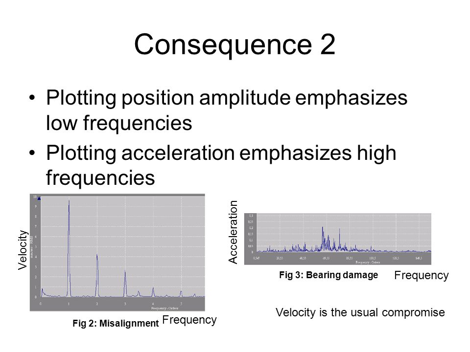 Consequence 2 Plotting position amplitude emphasizes low frequencies