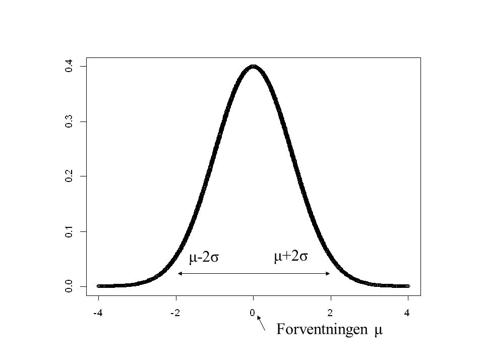 μ-2σ μ+2σ Forventningen μ Features: Symmetric around mean