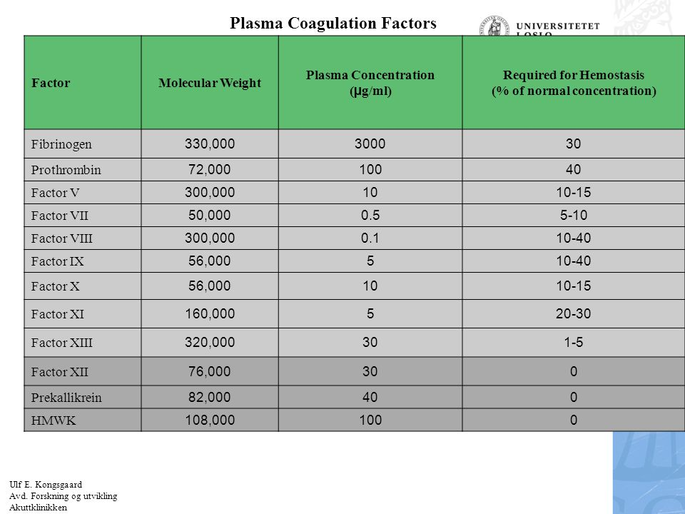 Plasma Coagulation Factors