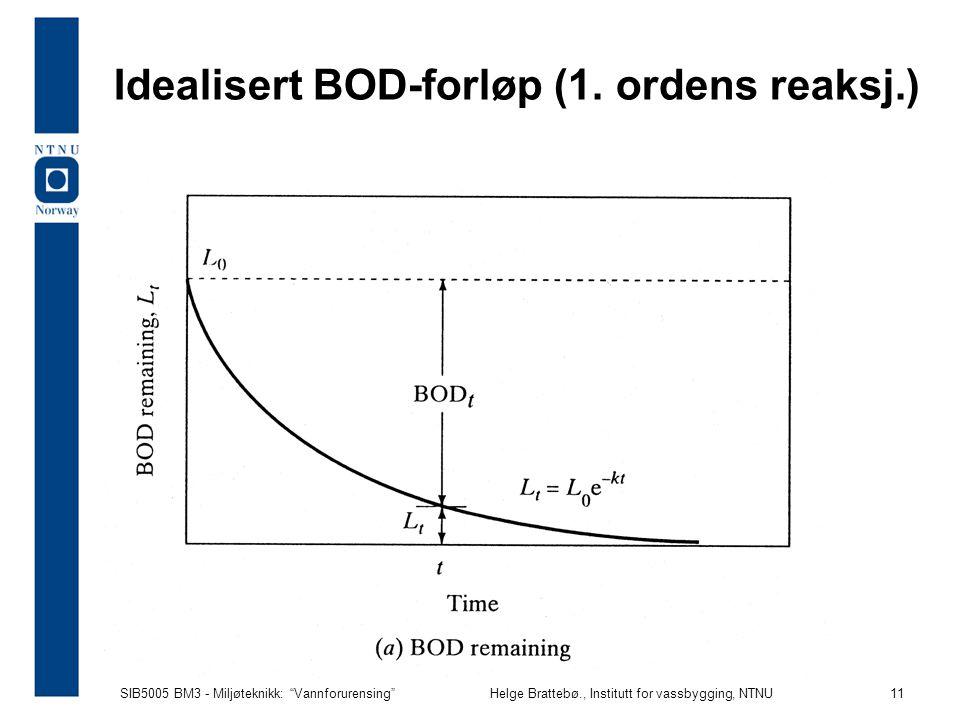 Idealisert BOD-forløp (1. ordens reaksj.)
