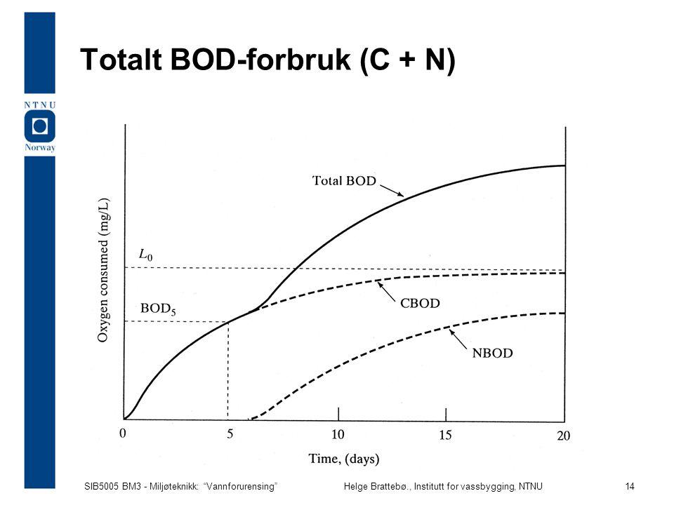 Totalt BOD-forbruk (C + N)