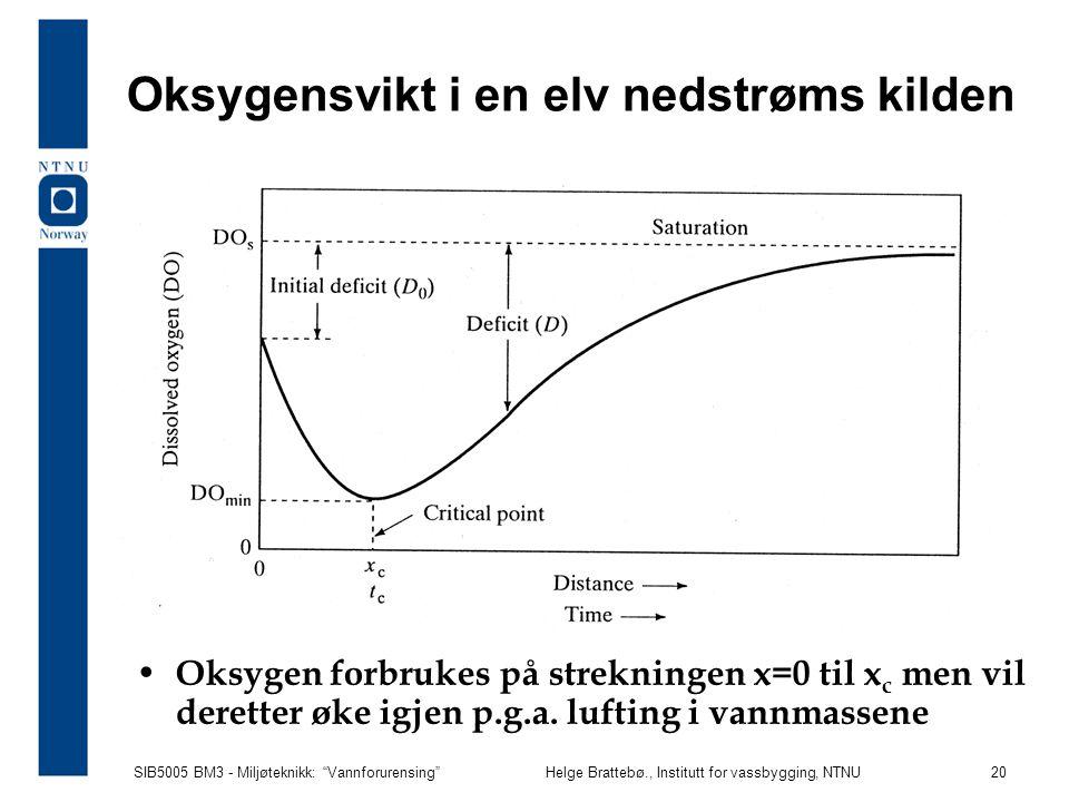 Oksygensvikt i en elv nedstrøms kilden
