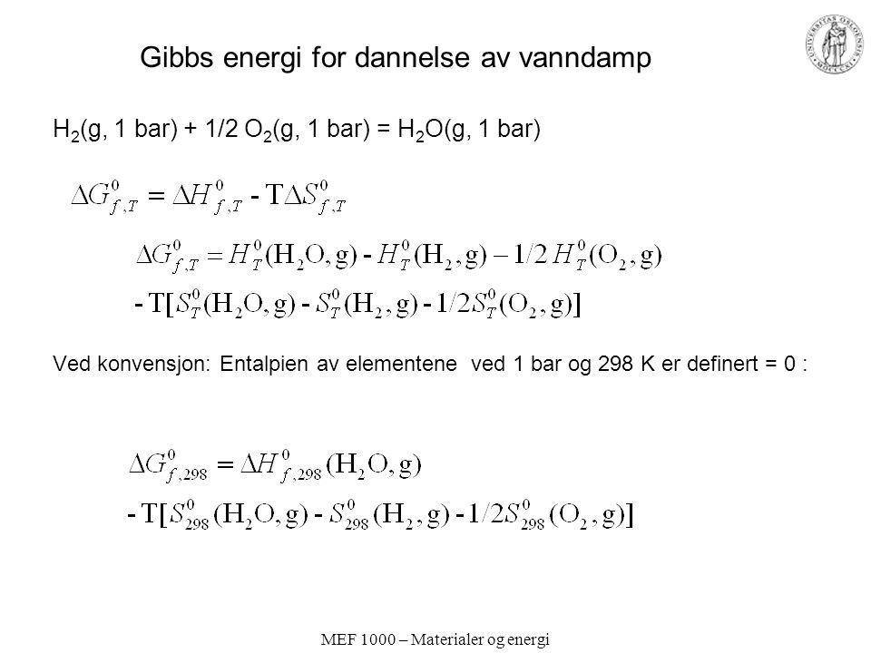 Gibbs energi for dannelse av vanndamp