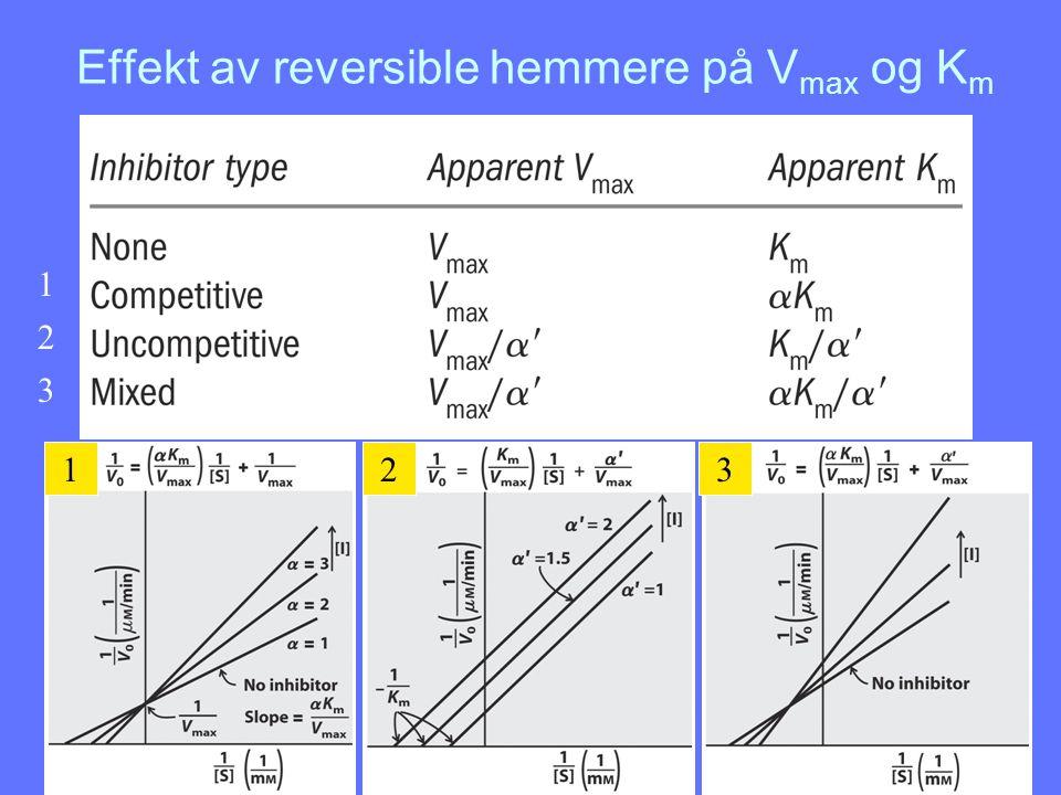 Effekt av reversible hemmere på Vmax og Km