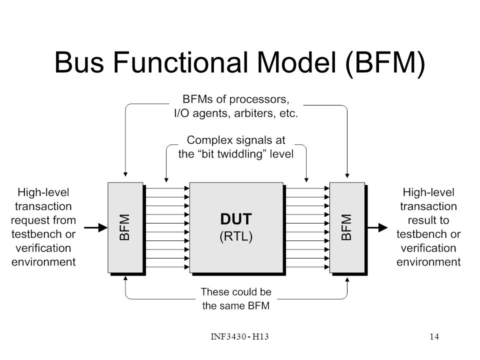 Bus Functional Model (BFM)