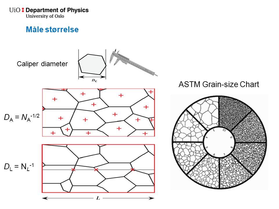 Måle størrelse ASTM Grain-size Chart DA = NA-1/2 DL = NL-1