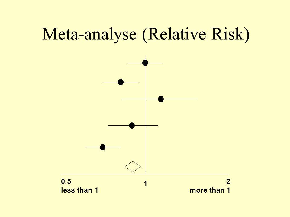 Meta-analyse (Relative Risk)
