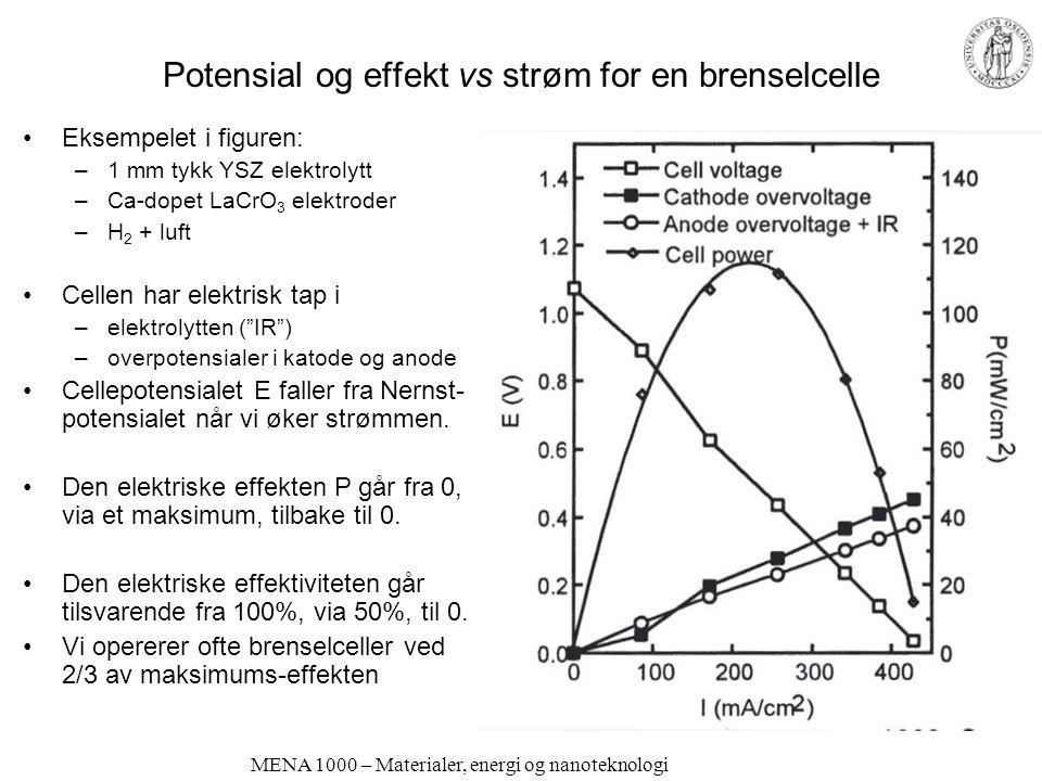Potensial og effekt vs strøm for en brenselcelle