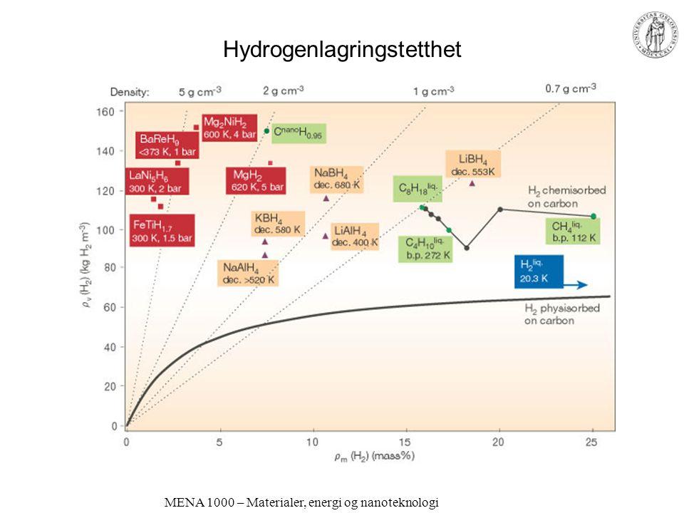 Hydrogenlagringstetthet