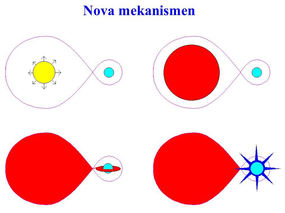 Nova mekanismen