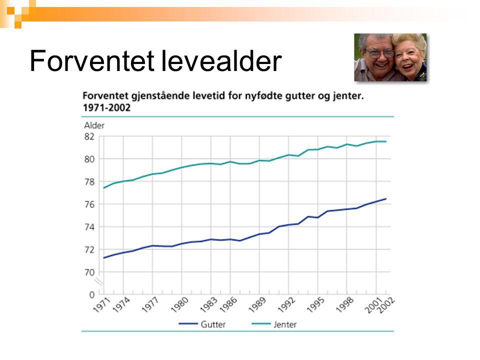 Forventet levealder Forventet gjenstående levealder
