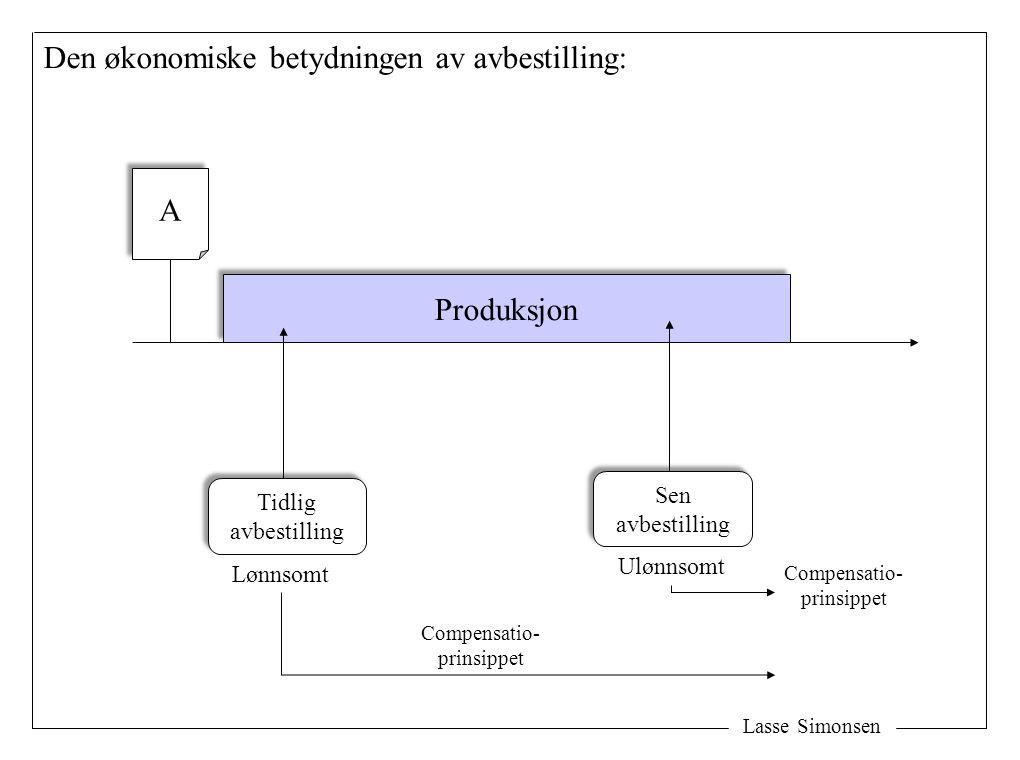 Den økonomiske betydningen av avbestilling: