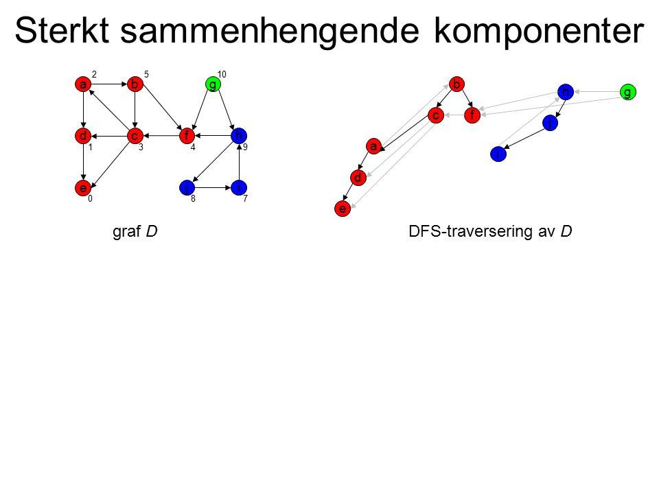 Sterkt sammenhengende komponenter