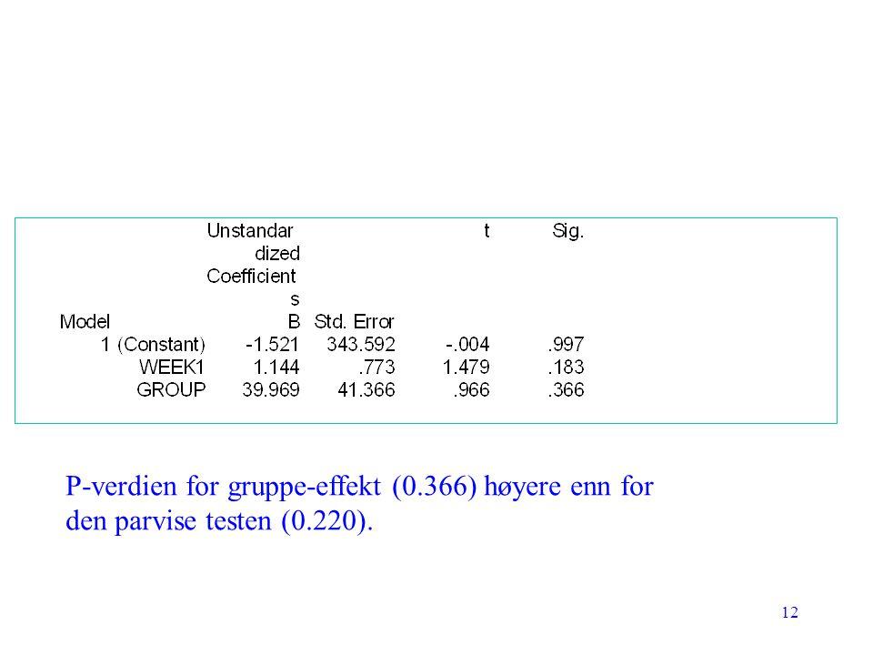 P-verdien for gruppe-effekt (0.366) høyere enn for