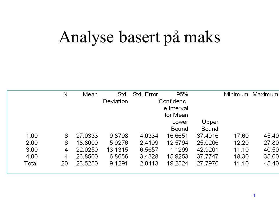 Analyse basert på maks