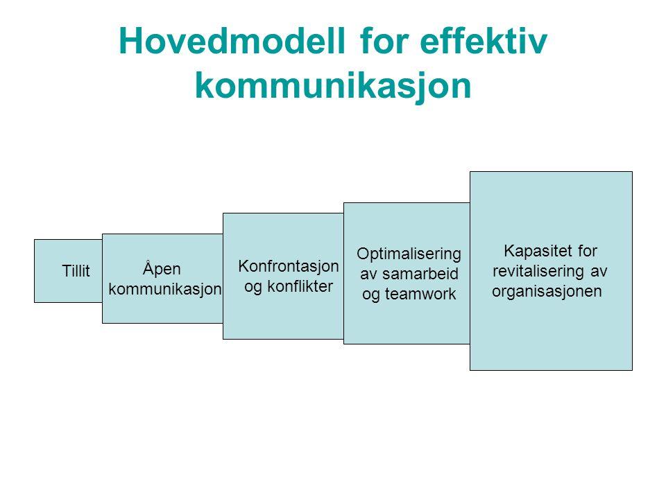 Hovedmodell for effektiv kommunikasjon