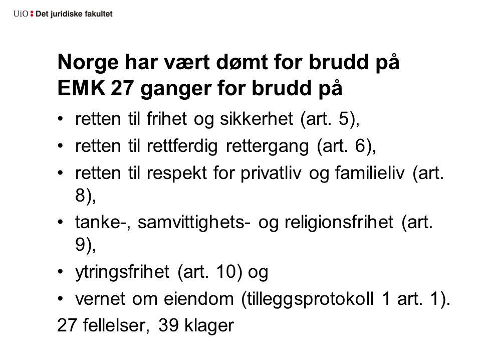 Norge har vært dømt for brudd på EMK 27 ganger for brudd på