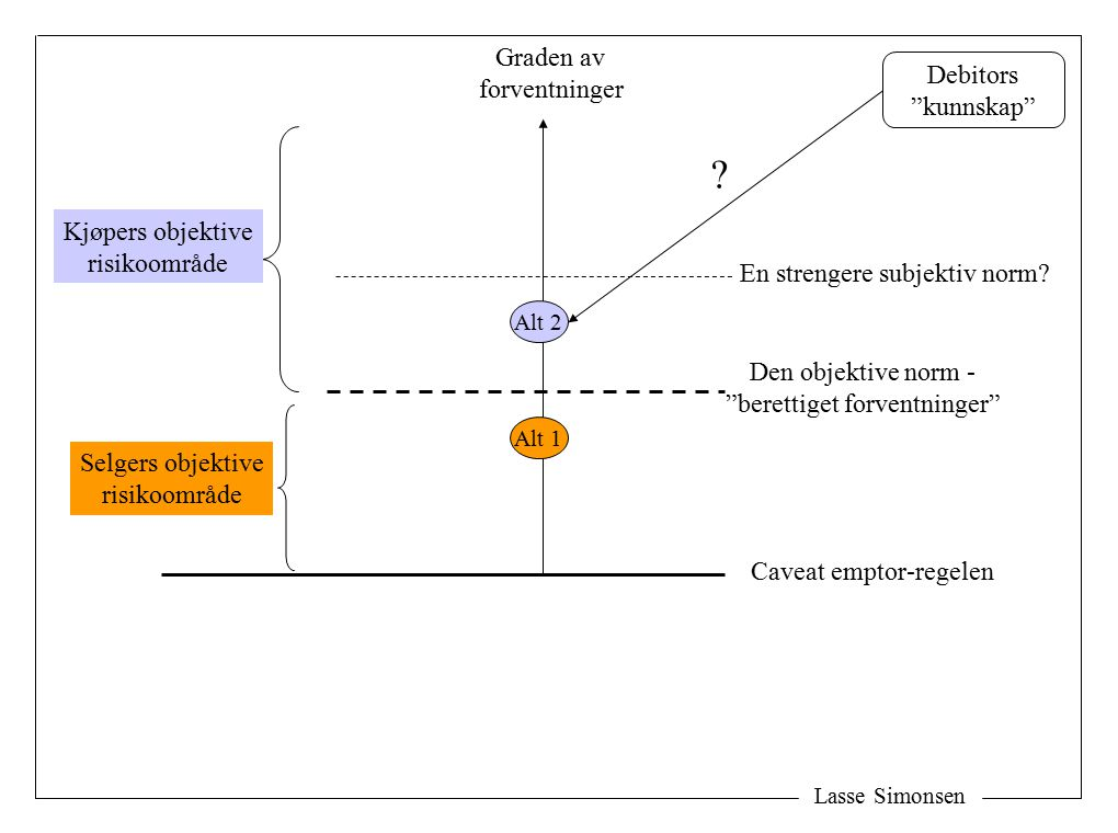 Graden av forventninger Debitors kunnskap Kjøpers objektive