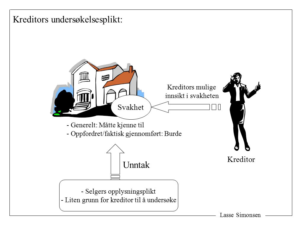 Kreditors undersøkelsesplikt: