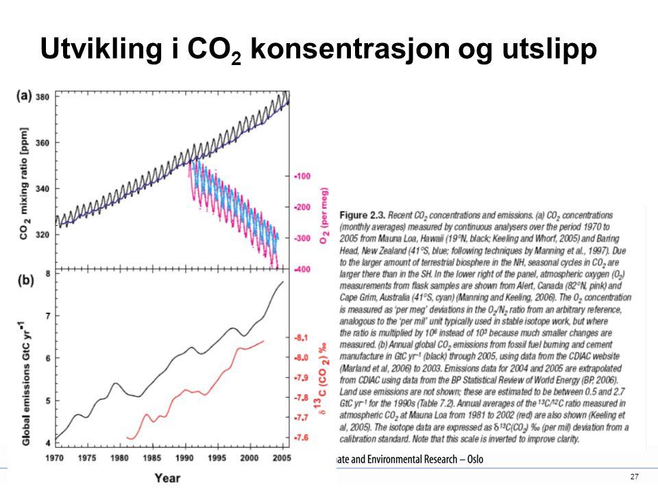 Utvikling i CO2 konsentrasjon og utslipp