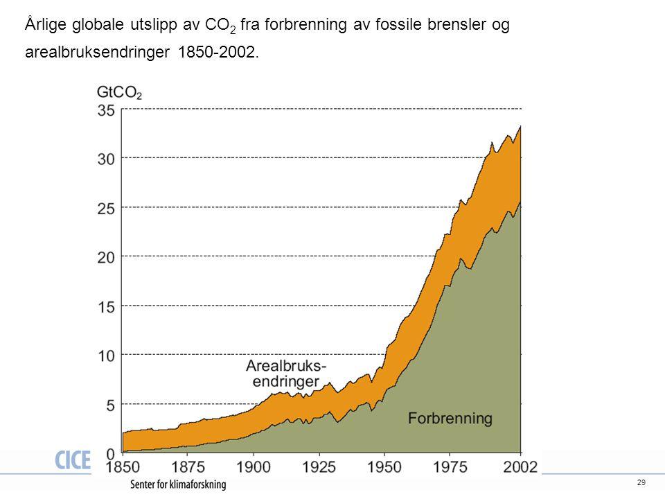 Årlige globale utslipp av CO2 fra forbrenning av fossile brensler og arealbruksendringer 1850-2002.