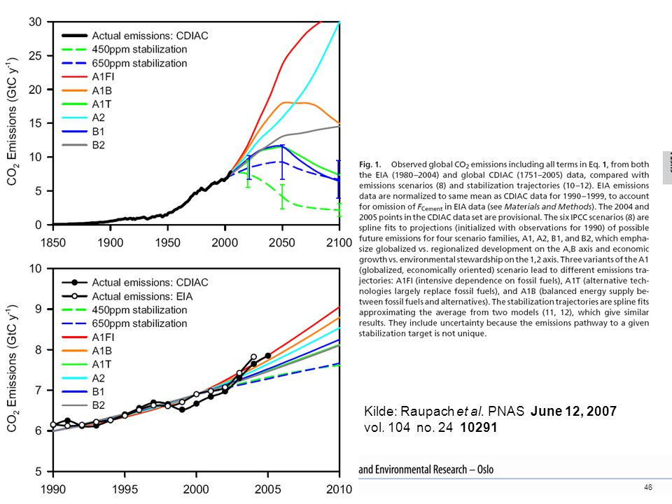 Kilde: Raupach et al. PNAS June 12, 2007 vol. 104 no. 24 10291