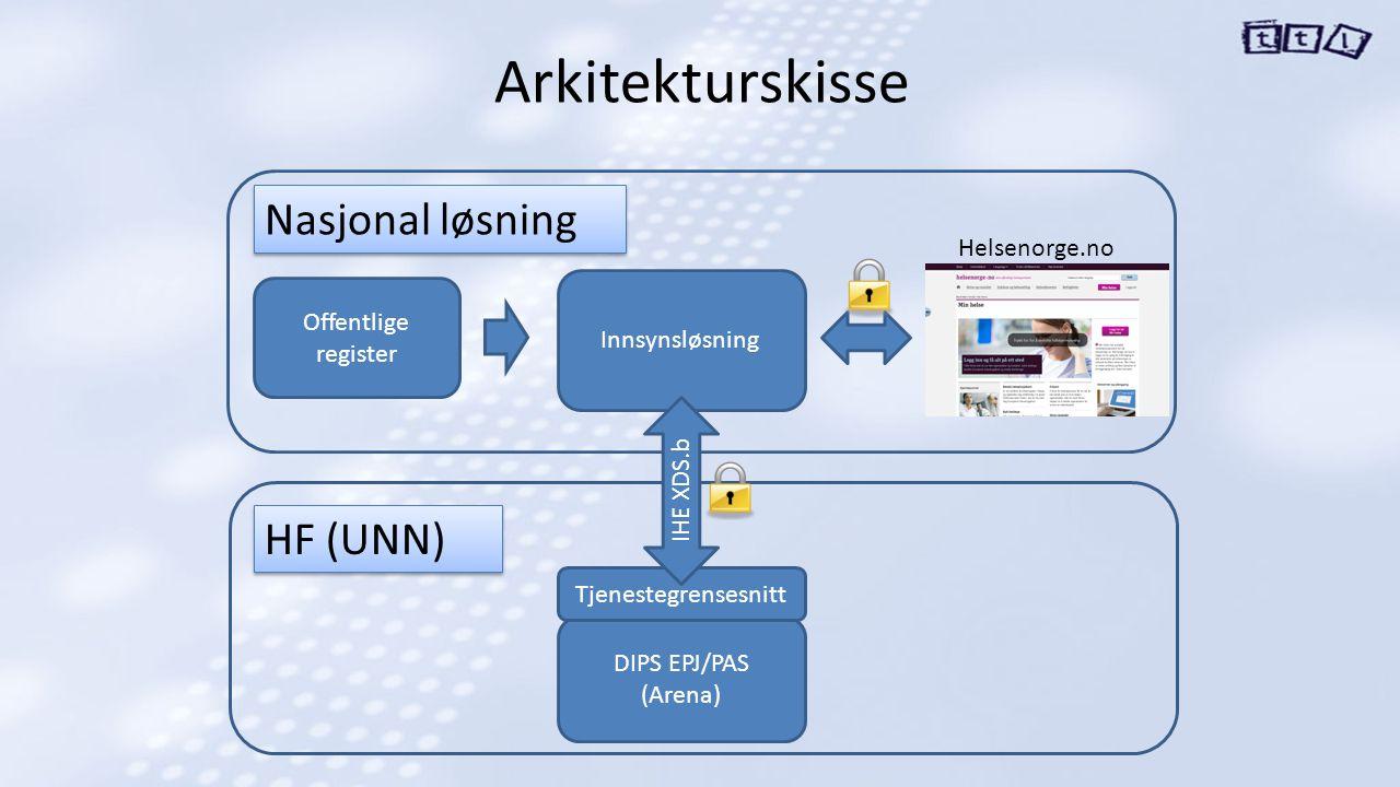 Arkitekturskisse Nasjonal løsning HF (UNN) Helsenorge.no