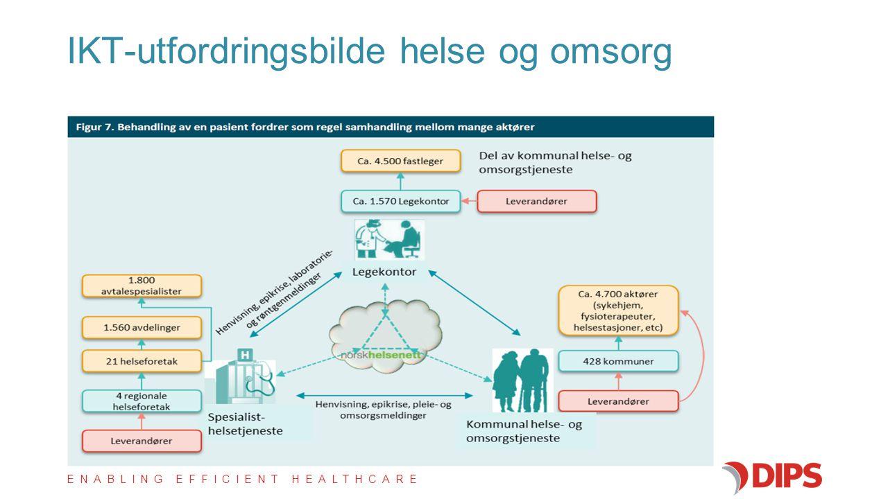 IKT-utfordringsbilde helse og omsorg